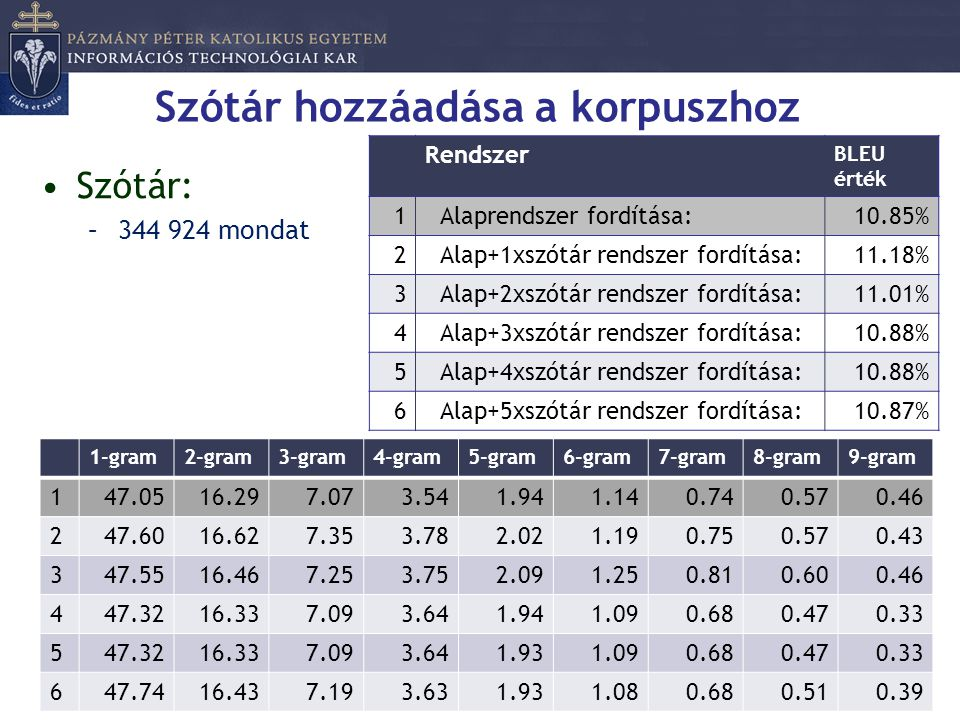 Szótár hozzáadása a korpuszhoz •Szótár: –344 924 mondat Rendszer BLEU érték 1Alaprendszer fordítása:10.85% 2Alap+1xszótár rendszer fordítása:11.18% 3A