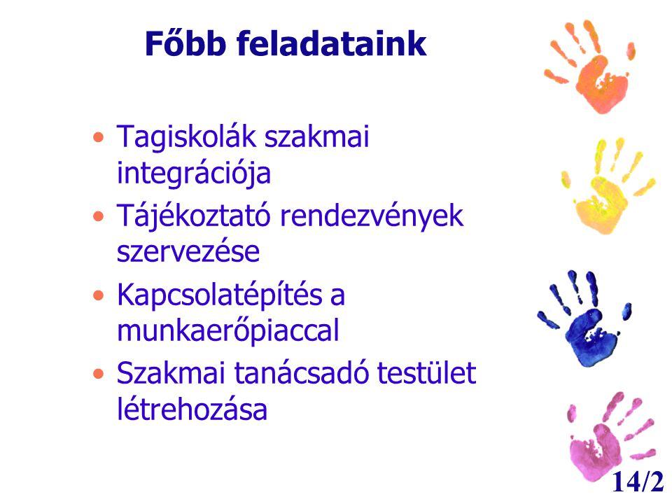 14/2 Főbb feladataink •Tagiskolák szakmai integrációja •Tájékoztató rendezvények szervezése •Kapcsolatépítés a munkaerőpiaccal •Szakmai tanácsadó test