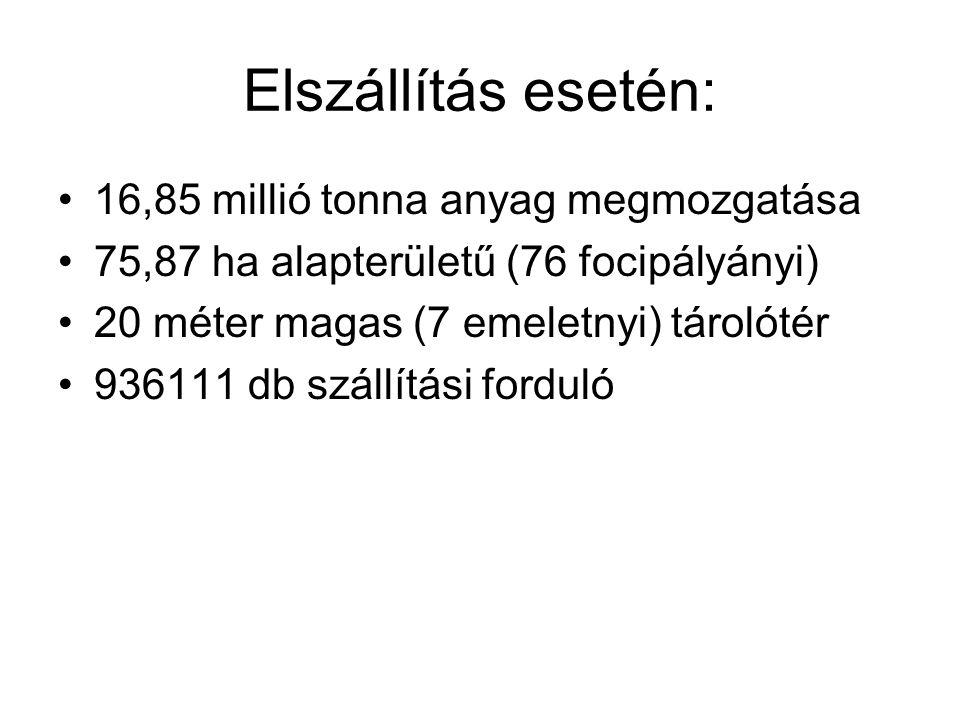 Elszállítás esetén: •16,85 millió tonna anyag megmozgatása •75,87 ha alapterületű (76 focipályányi) •20 méter magas (7 emeletnyi) tárolótér •936111 db szállítási forduló