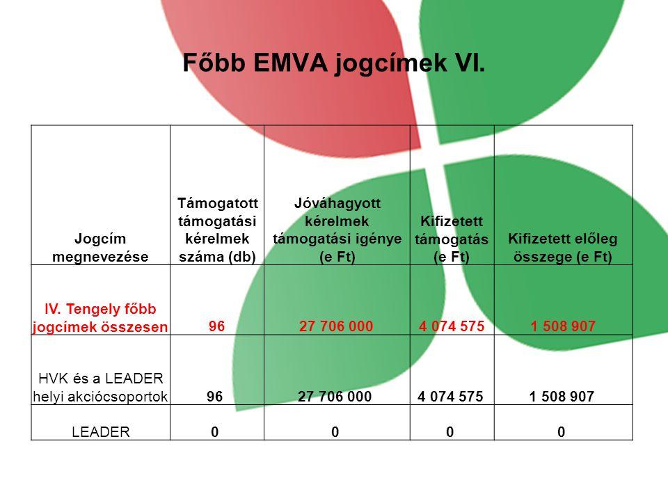 Főbb EMVA jogcímek VI.