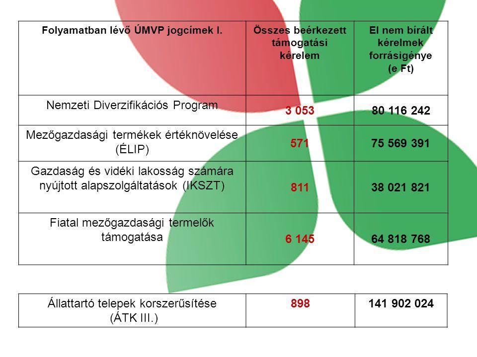 Folyamatban lévő ÚMVP jogcímek I.Összes beérkezett támogatási kérelem El nem bírált kérelmek forrásigénye (e Ft) Nemzeti Diverzifikációs Program 3 05380 116 242 Mezőgazdasági termékek értéknövelése (ÉLIP) 57175 569 391 Gazdaság és vidéki lakosság számára nyújtott alapszolgáltatások (IKSZT) 81138 021 821 Fiatal mezőgazdasági termelők támogatása 6 14564 818 768 Állattartó telepek korszerűsítése (ÁTK III.) 898141 902 024