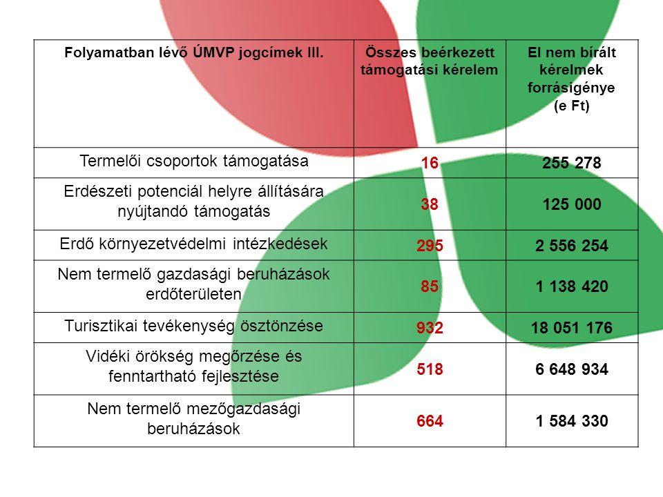 Folyamatban lévő ÚMVP jogcímek III.Összes beérkezett támogatási kérelem El nem bírált kérelmek forrásigénye (e Ft) Termelői csoportok támogatása 16255 278 Erdészeti potenciál helyre állítására nyújtandó támogatás 38125 000 Erdő környezetvédelmi intézkedések 2952 556 254 Nem termelő gazdasági beruházások erdőterületen 851 138 420 Turisztikai tevékenység ösztönzése 93218 051 176 Vidéki örökség megőrzése és fenntartható fejlesztése 5186 648 934 Nem termelő mezőgazdasági beruházások 6641 584 330