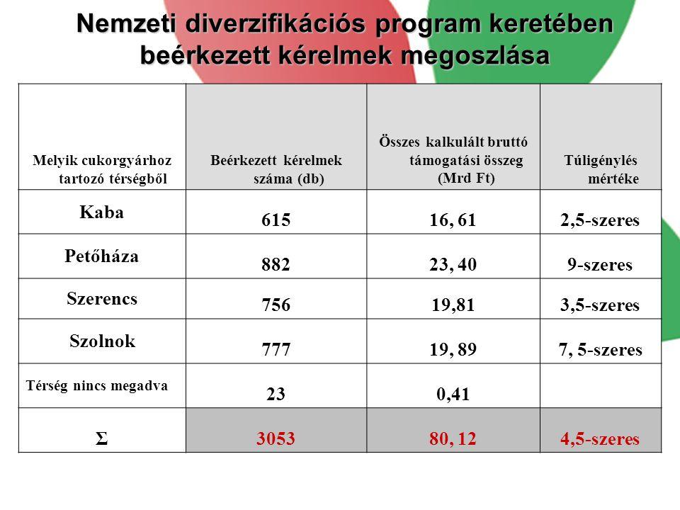Nemzeti diverzifikációs program keretében beérkezett kérelmek megoszlása Melyik cukorgyárhoz tartozó térségből Beérkezett kérelmek száma (db) Összes kalkulált bruttó támogatási összeg (Mrd Ft) Túligénylés mértéke Kaba 61516, 612,5-szeres Petőháza 88223, 409-szeres Szerencs 75619,813,5-szeres Szolnok 77719, 897, 5-szeres Térség nincs megadva 230,41 Σ305380, 124,5-szeres