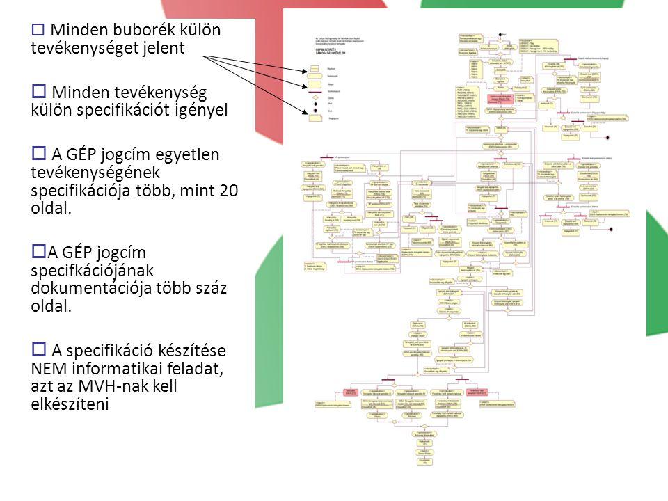  Minden buborék külön tevékenységet jelent  Minden tevékenység külön specifikációt igényel  A GÉP jogcím egyetlen tevékenységének specifikációja több, mint 20 oldal.