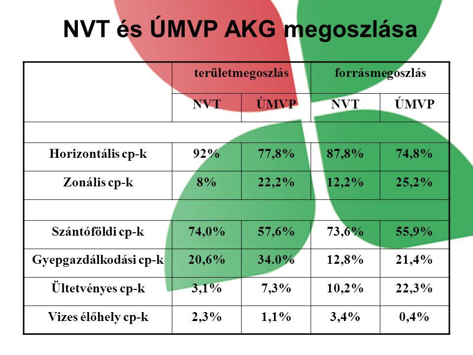 NVT és ÚMVP AKG megoszlása területmegoszlásforrásmegoszlás NVTÚMVPNVTÚMVP Horizontális cp-k92%77,8%87,8%74,8% Zonális cp-k8%22,2%12,2%25,2% Szántóföldi cp-k74,0%57,6%73,6%55,9% Gyepgazdálkodási cp-k20,6%34.0%12,8%21,4% Ültetvényes cp-k3,1%7,3%10,2%22,3% Vizes élőhely cp-k2,3%1,1%3,4%0,4%