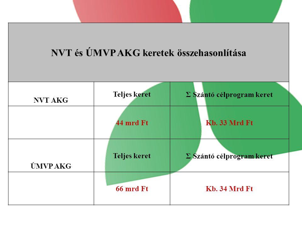 NVT és ÚMVP AKG keretek összehasonlítása NVT AKG Teljes keretΣ Szántó célprogram keret 44 mrd FtKb.