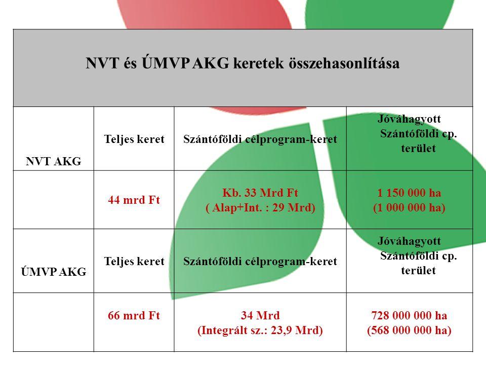 NVT és ÚMVP AKG keretek összehasonlítása NVT AKG Teljes keretSzántóföldi célprogram-keret Jóváhagyott Szántóföldi cp.