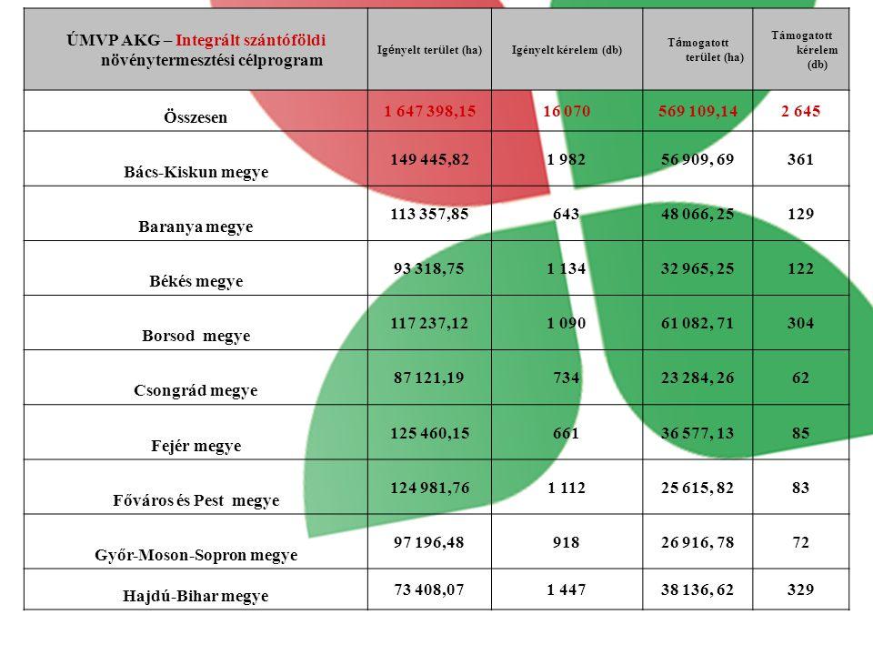 ÚMVP AKG – Integrált szántóföldi növénytermesztési célprogram Ig é nyelt ter ü let (ha) Igényelt kérelem (db) T á mogatott ter ü let (ha) Támogatott kérelem (db) Összesen 1 647 398,1516 070569 109,142 645 Bács-Kiskun megye 149 445,821 98256 909, 69361 Baranya megye 113 357,8564348 066, 25129 Békés megye 93 318,751 13432 965, 25122 Borsod megye 117 237,121 09061 082, 71304 Csongrád megye 87 121,1973423 284, 2662 Fejér megye 125 460,1566136 577, 1385 Főváros és Pest megye 124 981,761 11225 615, 8283 Győr-Moson-Sopron megye 97 196,4891826 916, 7872 Hajdú-Bihar megye 73 408,071 44738 136, 62329