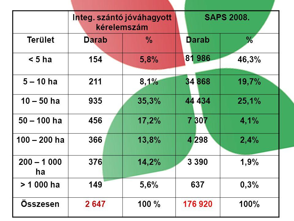 Integ.szántó jóváhagyott kérelemszám SAPS 2008.