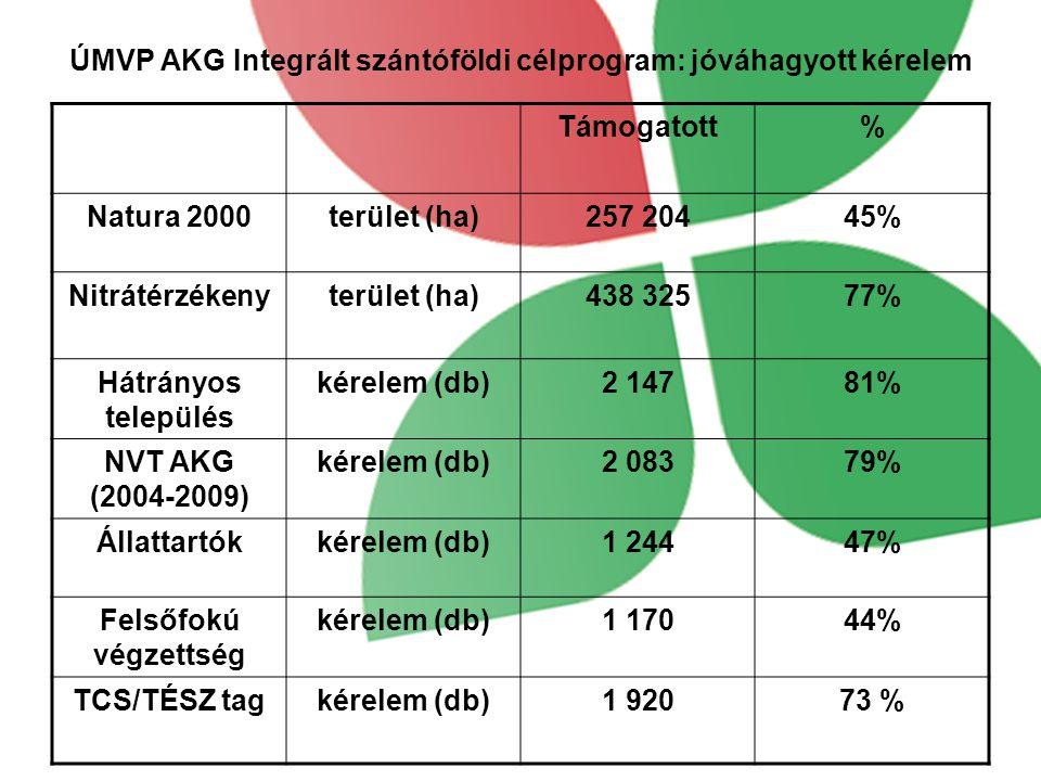 ÚMVP AKG Integrált szántóföldi célprogram: jóváhagyott kérelem Támogatott% Natura 2000terület (ha)257 20445% Nitrátérzékenyterület (ha)438 32577% Hátrányos település kérelem (db)2 14781% NVT AKG (2004-2009) kérelem (db)2 08379% Állattartókkérelem (db)1 24447% Felsőfokú végzettség kérelem (db)1 17044% TCS/TÉSZ tagkérelem (db)1 92073 %