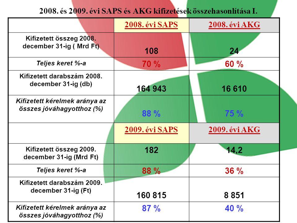 2008.és 2009. évi SAPS és AKG kifizetések összehasonlítása I.