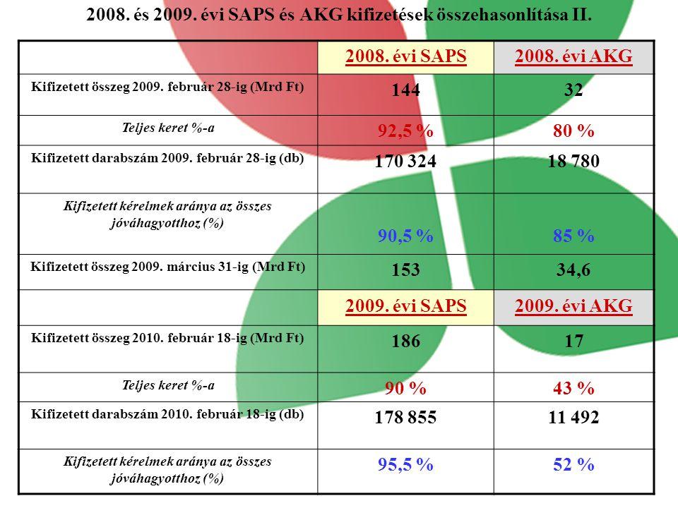 2008.és 2009. évi SAPS és AKG kifizetések összehasonlítása II.