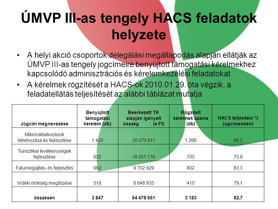 Jogcím megnevezése Benyújtott támogatási kérelem (db) Beérkezett TK alapján igényelt összeg (e Ft) Rögzített kérelmek száma (db) HACS teljesítési % jogcímenként Mikrovállalkozások létrehozása és fejlesztése1 43520 075 6111 26688,2 Turisztikai tevékenységek fejlesztése93218 051 17670575,6 Falumegújítás- és fejlesztés9629 702 92980283,3 Vidéki örökség megőrzése5186 648 93541079,1 összesen3 84754 478 6513 18382,7 ÚMVP III-as tengely HACS feladatok helyzete •A helyi akció csoportok delegálási megállapodás alapján ellátják az ÚMVP III-as tengely jogcímeire benyújtott támogatási kérelmekhez kapcsolódó adminisztrációs és kérelemkezelési feladatokat •A kérelmek rögzítését a HACS-ok 2010.01.29.