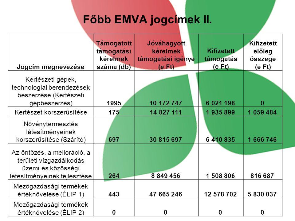 Főbb EMVA jogcímek II.