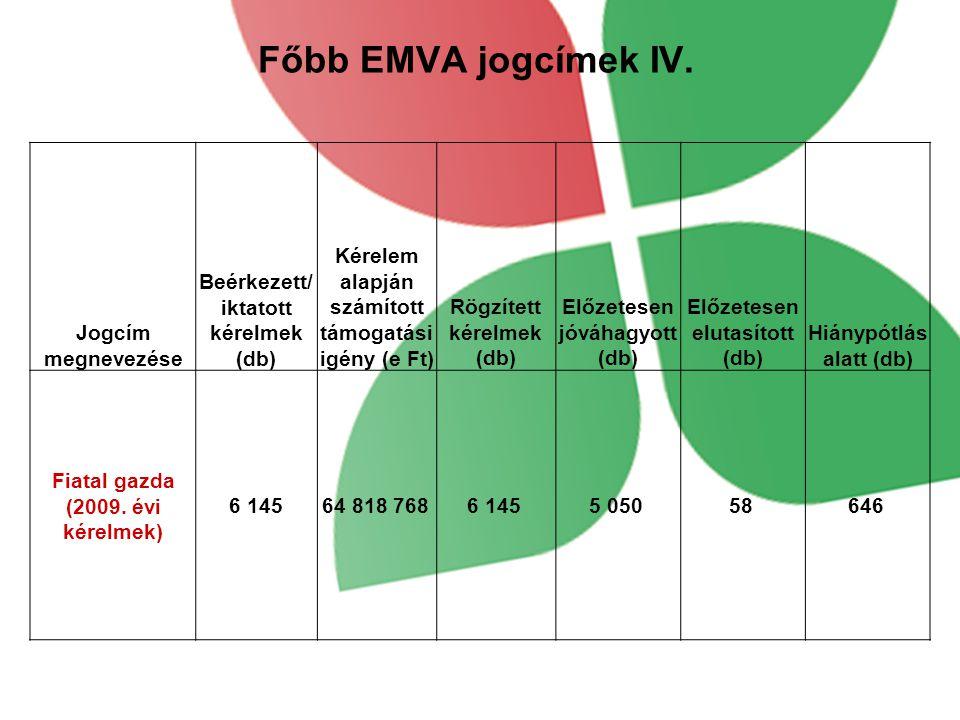 Főbb EMVA jogcímek IV.