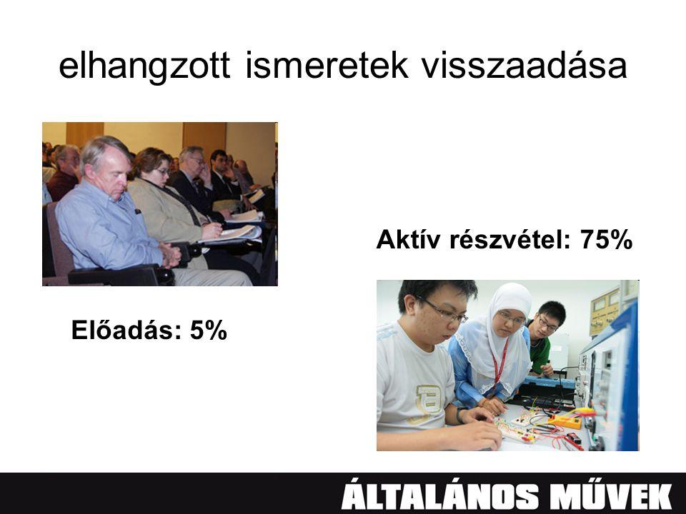 elhangzott ismeretek visszaadása Előadás: 5% Aktív részvétel: 75%
