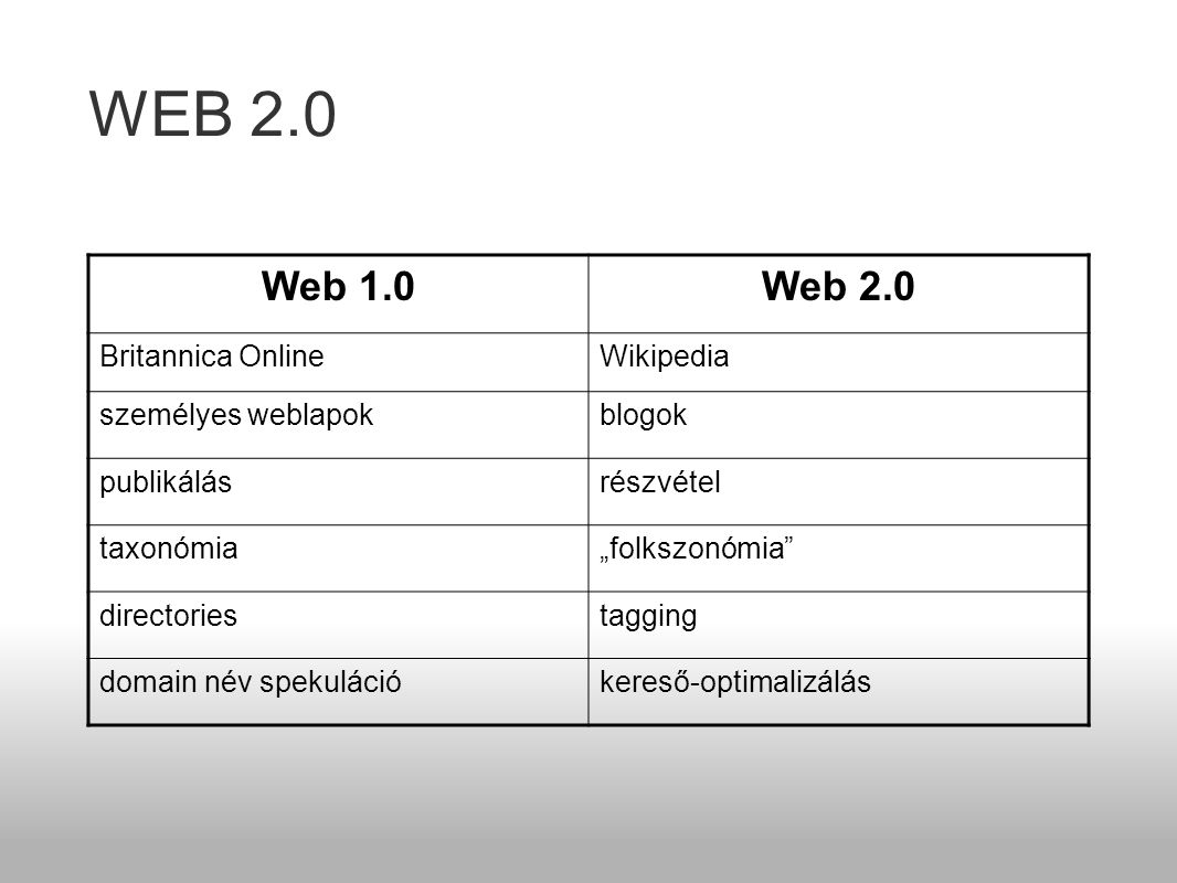 """WEB 2.0 Web 1.0Web 2.0 Britannica OnlineWikipedia személyes weblapokblogok publikálásrészvétel taxonómia""""folkszonómia directoriestagging domain név spekulációkereső-optimalizálás"""