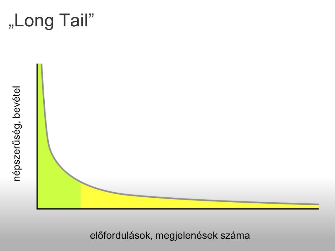 """""""Long Tail"""" népszerűség, bevétel előfordulások, megjelenések száma"""