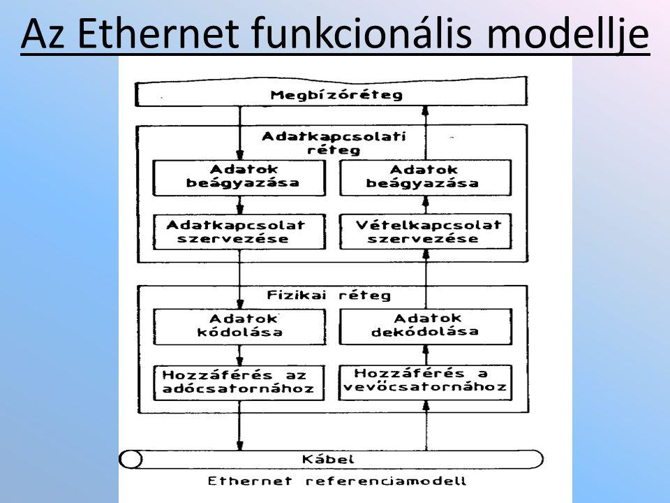 Az Ethernet funkcionális modellje