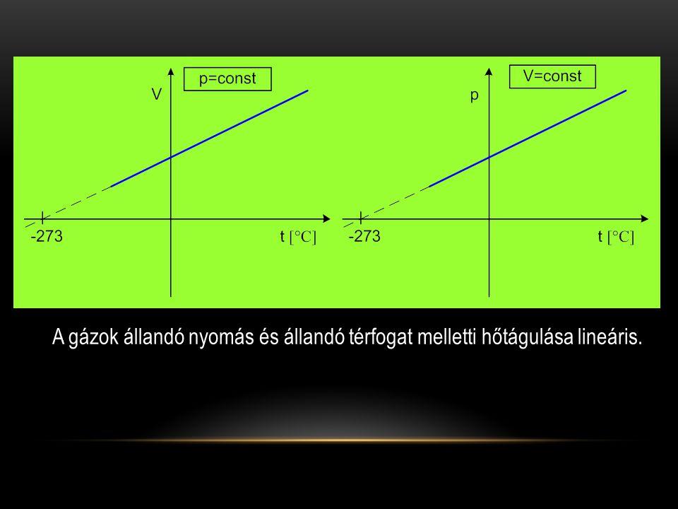 A gázok állandó nyomás és állandó térfogat melletti hőtágulása lineáris.