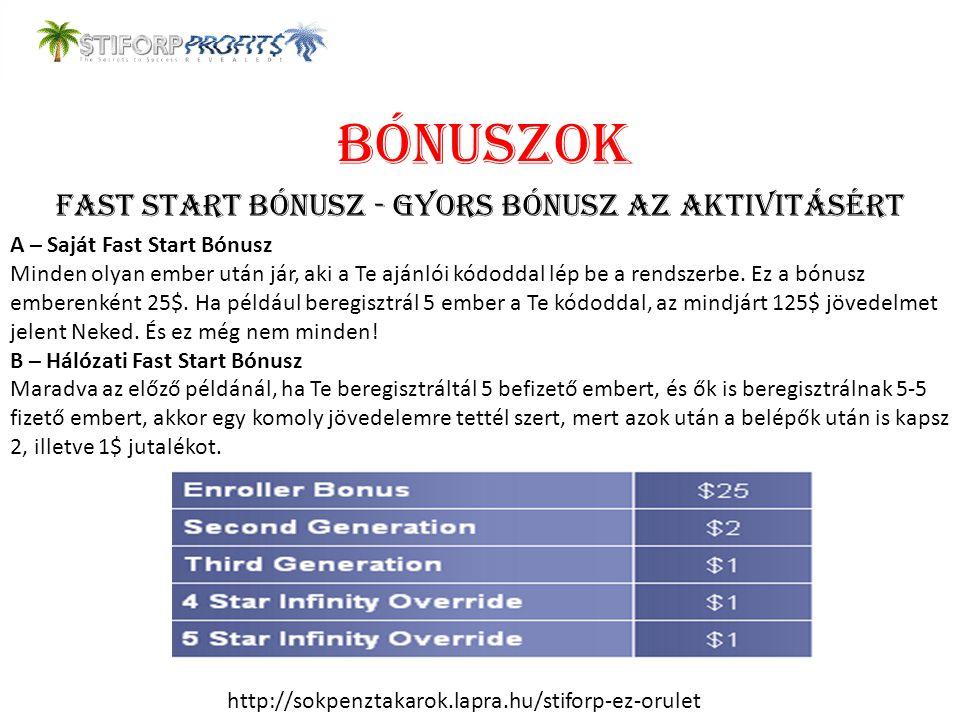 BÓNUSZOK Fast Start Bónusz - Gyors bónusz az aktivitásért A – Saját Fast Start Bónusz Minden olyan ember után jár, aki a Te ajánlói kódoddal lép be a