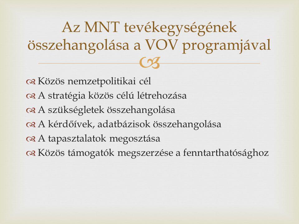   Közös nemzetpolitikai cél  A stratégia közös célú létrehozása  A szükségletek összehangolása  A kérdőívek, adatbázisok összehangolása  A tapasztalatok megosztása  Közös támogatók megszerzése a fenntarthatósághoz Az MNT tevékegységének összehangolása a VOV programjával