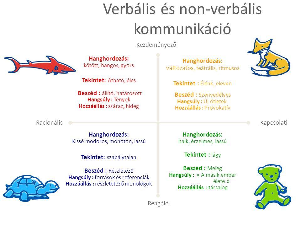 Reagáló Racionális Kapcsolati Verbális és non-verbális kommunikáció Hanghordozás: változatos, teátrális, ritmusos Tekintet : Élénk, eleven Beszéd : Sz