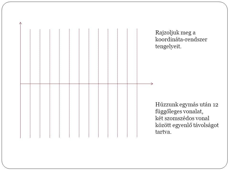 Rajzoljuk meg a koordináta-rendszer tengelyeit. Húzzunk egymás után 12 függőleges vonalat, két szomszédos vonal között egyenlő távolságot tartva.
