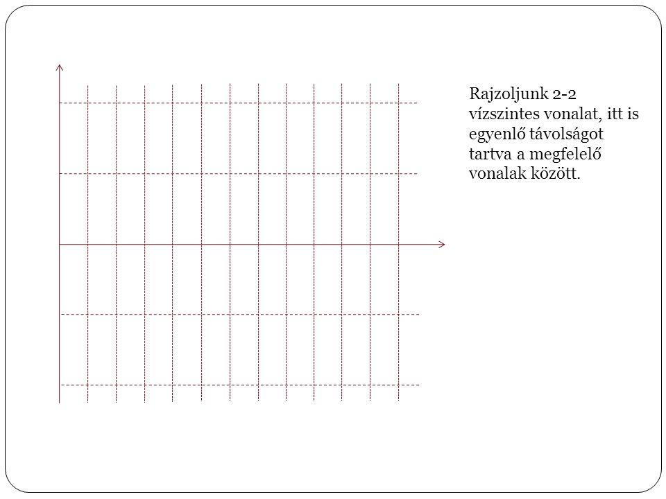 Rajzoljunk egy fűrészfog- függvényt, amelynek csúcspontjai a függőleges, ill.