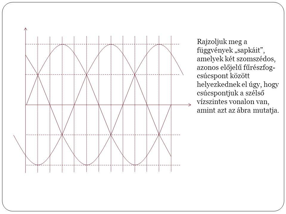 """Rajzoljuk meg a függvények """"sapkáit"""", amelyek két szomszédos, azonos előjelű fűrészfog- csúcspont között helyezkednek el úgy, hogy csúcspontjuk a szél"""