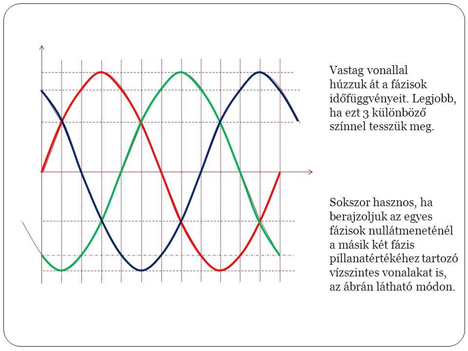 Vastag vonallal húzzuk át a fázisok időfüggvényeit. Legjobb, ha ezt 3 különböző színnel tesszük meg. Sokszor hasznos, ha berajzoljuk az egyes fázisok
