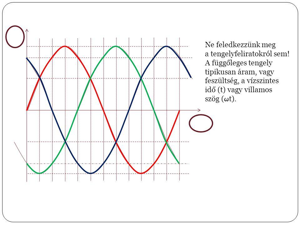 Ne feledkezzünk meg a tengelyfeliratokról sem! A függőleges tengely tipikusan áram, vagy feszültség, a vízszintes idő (t) vagy villamos szög (  t).