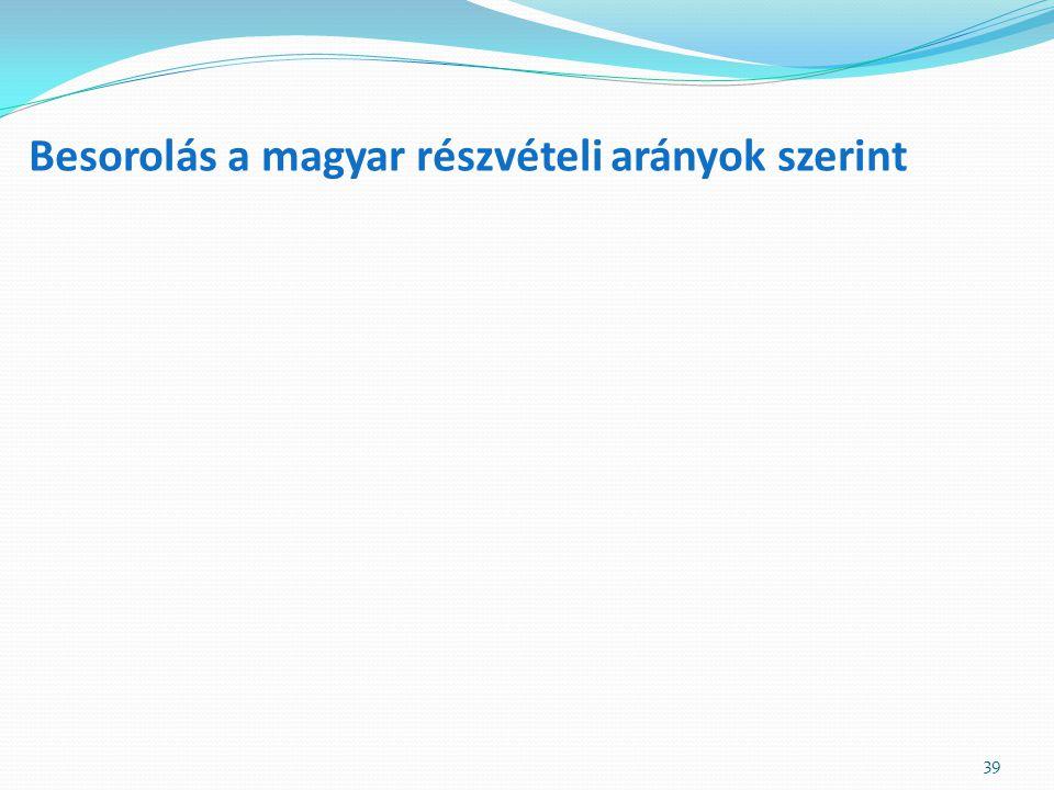 Besorolás a magyar részvételi arányok szerint 39