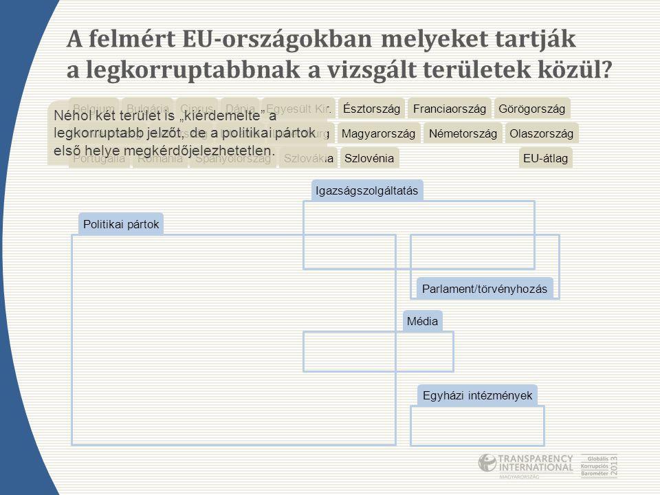 melyeket tartják a legkorruptabbnak a vizsgált területek közül? A felmért EU-országokban BelgiumBulgáriaCiprusDániaEgyesült Kir. EU-átlag ÉsztországFr