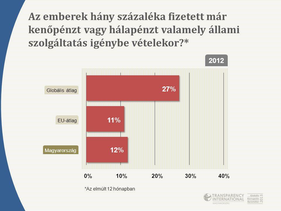 Az emberek hány százaléka fizetett már kenőpénzt vagy hálapénzt valamely állami szolgáltatás igénybe vételekor?* 2012 0%10%20%30%40% 27% 11% 12% Magya