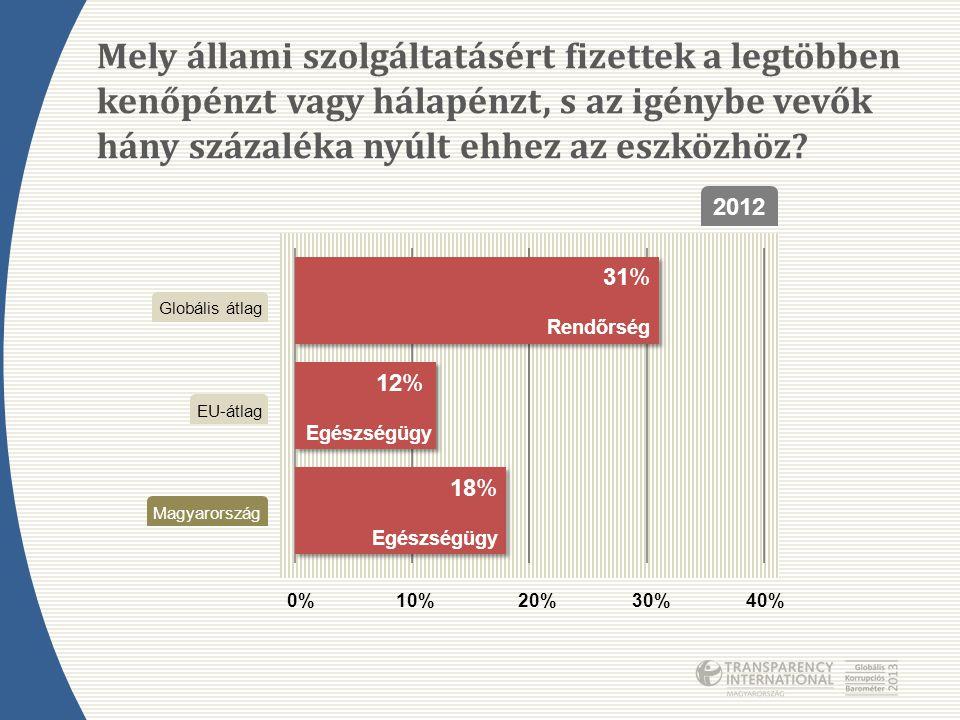 Mely állami szolgáltatásért fizettek a legtöbben kenőpénzt vagy hálapénzt, s az igénybe vevők hány százaléka nyúlt ehhez az eszközhöz? 2012 0%10%20%30