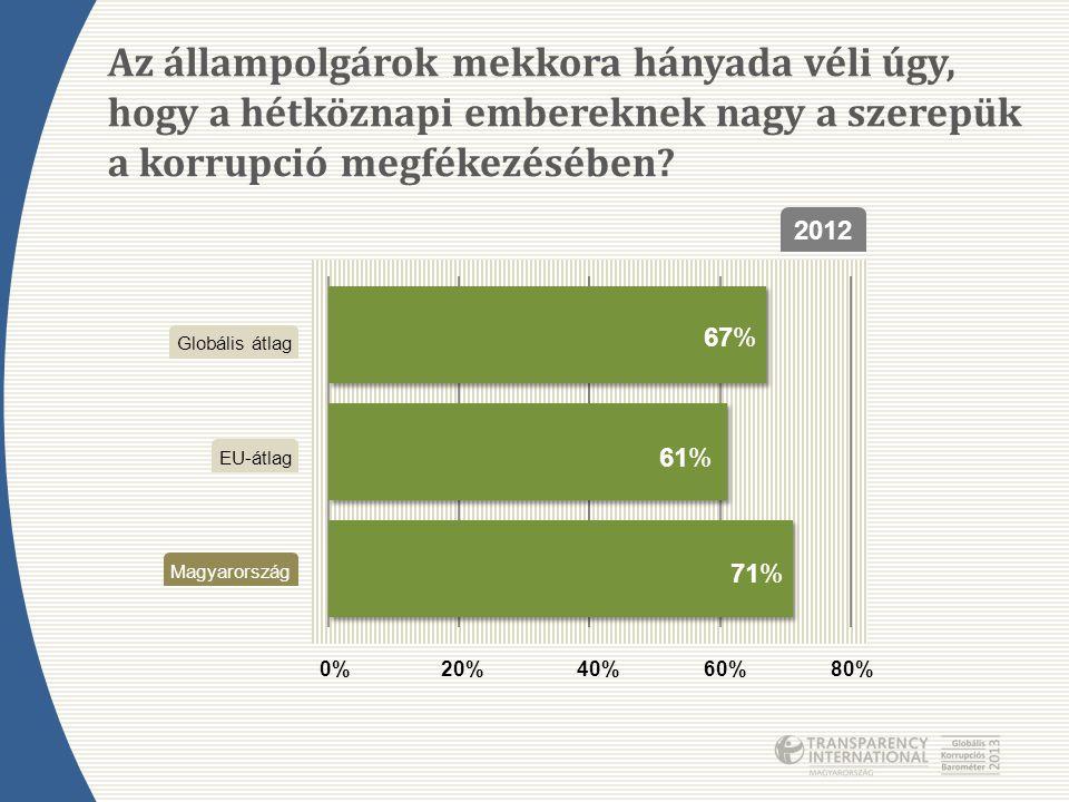 Az állampolgárok mekkora hányada véli úgy, hogy a hétköznapi embereknek nagy a szerepük a korrupció megfékezésében? 2012 0%20%40%60%80% 67% 61% 71% Ma