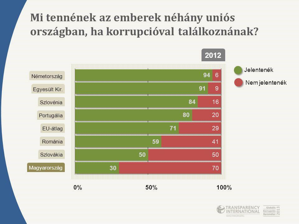 Mi tennének az emberek néhány uniós országban, ha korrupcióval találkoznának? Egyesült Kir. EU-átlag Magyarország Németország Portugália Románia Szlov
