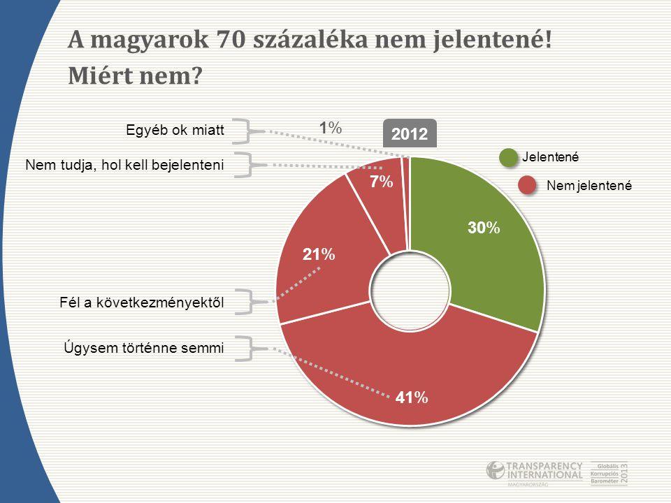 70% Miért nem? 30% 41% 2012 21% 7%7% 1%1% Jelentené Nem jelentené Egyéb ok miatt Nem tudja, hol kell bejelenteni Fél a következményektől Úgysem történ