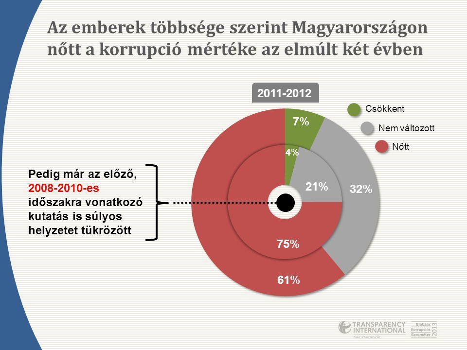 2011-2012 Csökkent Nem változott Pedig már az előző, 2008-2010-es időszakra vonatkozó kutatás is súlyos helyzetet tükrözött 7%7% 32% 61% 4%4% 21% 75%