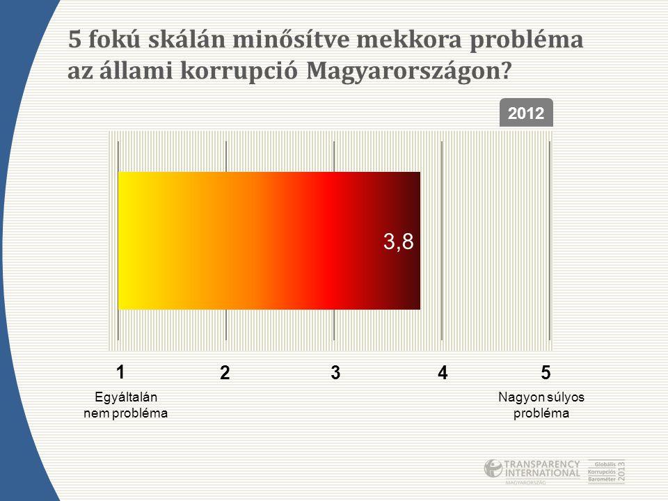 5 fokú skálán minősítve mekkora probléma az állami korrupció Magyarországon? 1 2345 Egyáltalán nem probléma Nagyon súlyos probléma 2012