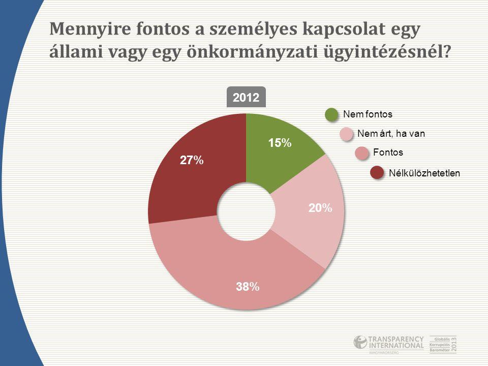 Mennyire fontos a személyes kapcsolat egy állami vagy egy önkormányzati ügyintézésnél? 2012 Nem fontos Nem árt, ha van Fontos Nélkülözhetetlen 15% 20%