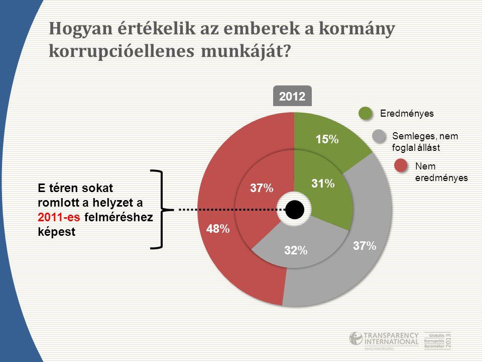 Hogyan értékelik az emberek a kormány korrupcióellenes munkáját? Eredményes Semleges, nem foglal állást Nem eredményes 15% 37% 48% 2012 E téren sokat