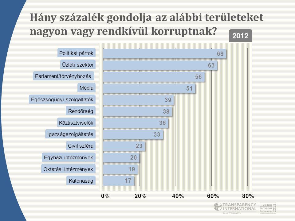 Hány százalék gondolja az alábbi területeket nagyon vagy rendkívül korruptnak? Katonaság Egyházi intézmények Köztisztviselők Civil szféra Igazságszolg