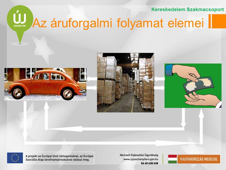 Az árubeszerzés Az árubeszerzés az értékesítéshez szükséges árumennyiség biztosítása.
