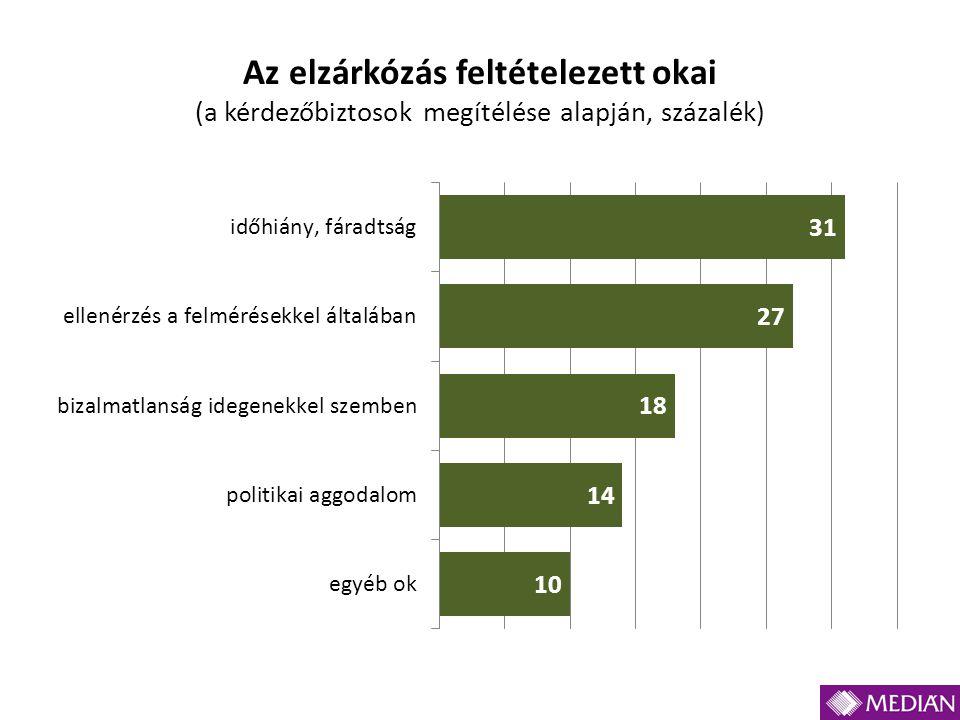 Az elzárkózás feltételezett okai (a kérdezőbiztosok megítélése alapján, százalék)