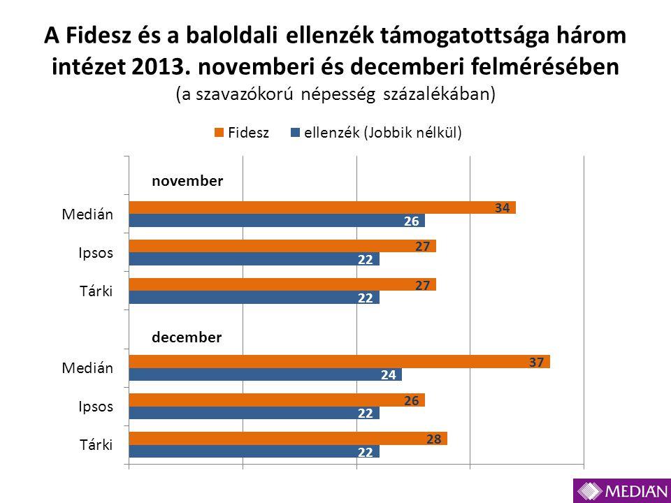 A Fidesz és a baloldali ellenzék támogatottsága három intézet 2013. novemberi és decemberi felmérésében (a szavazókorú népesség százalékában)