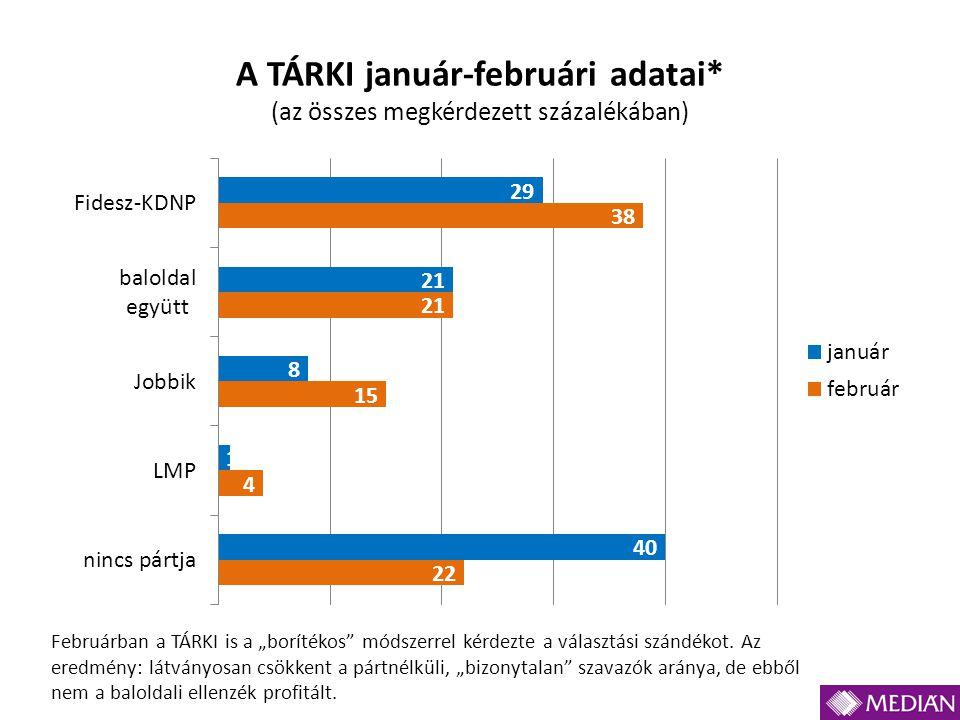 """A TÁRKI január-februári adatai* (az összes megkérdezett százalékában) Februárban a TÁRKI is a """"borítékos"""" módszerrel kérdezte a választási szándékot."""