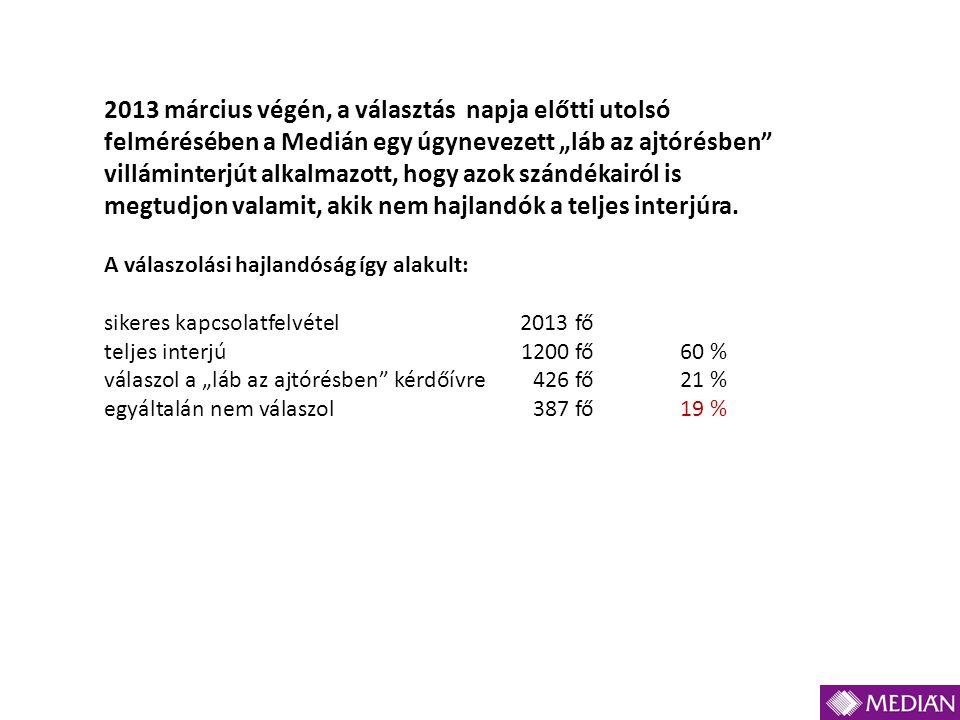"""2013 március végén, a választás napja előtti utolsó felmérésében a Medián egy úgynevezett """"láb az ajtórésben"""" villáminterjút alkalmazott, hogy azok sz"""
