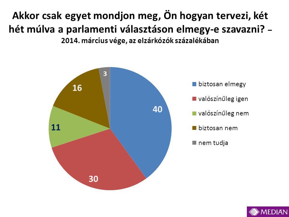Akkor csak egyet mondjon meg, Ön hogyan tervezi, két hét múlva a parlamenti választáson elmegy-e szavazni? – 2014. március vége, az elzárkózók százalé